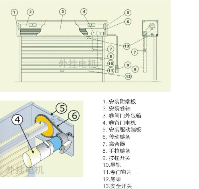 外挂电机安装指南 - 杰龙机电